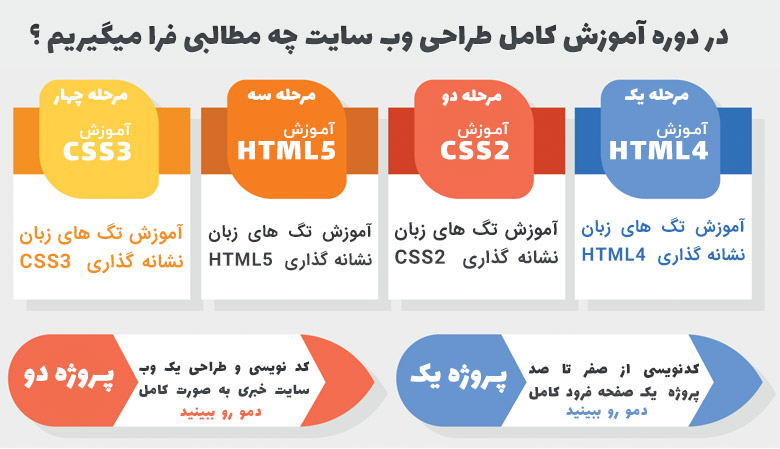 دوره طراحی وبسایت با html و css