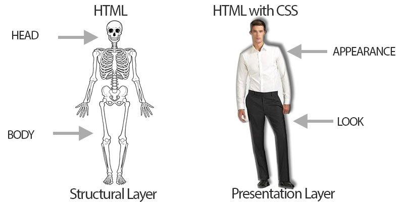 مثال برای html و css
